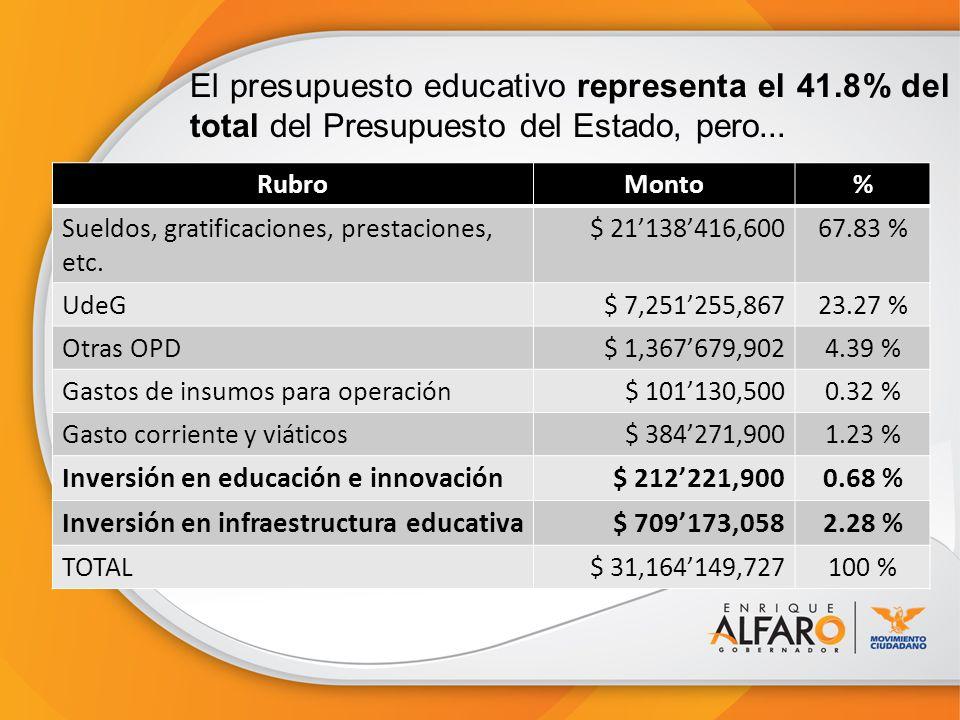 El presupuesto educativo representa el 41.8% del total del Presupuesto del Estado, pero... RubroMonto% Sueldos, gratificaciones, prestaciones, etc. $
