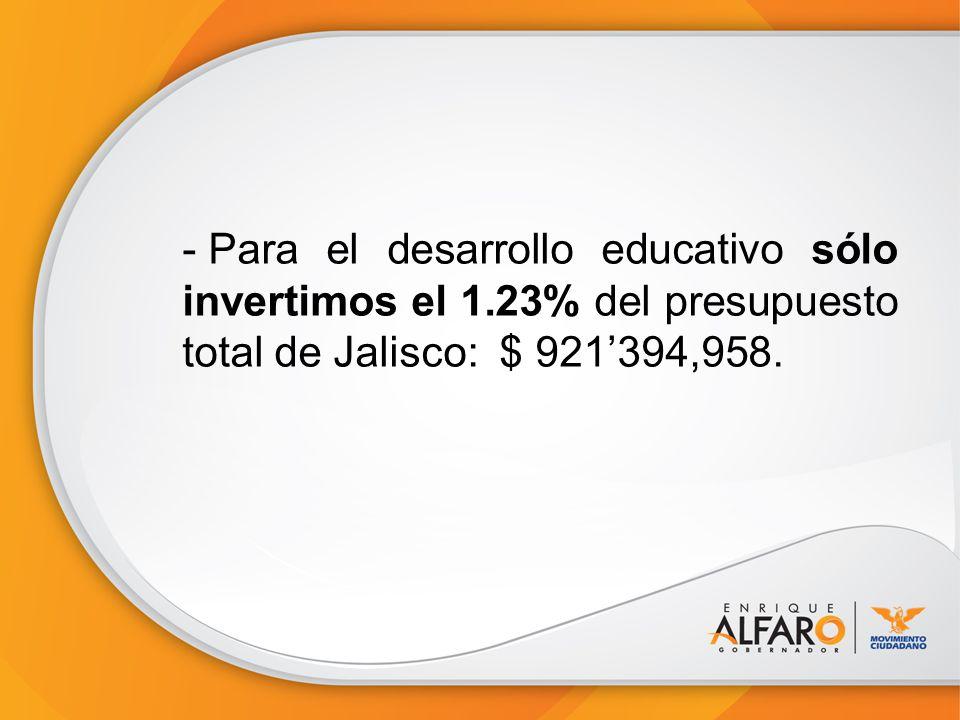 - Para el desarrollo educativo sólo invertimos el 1.23% del presupuesto total de Jalisco: $ 921394,958.