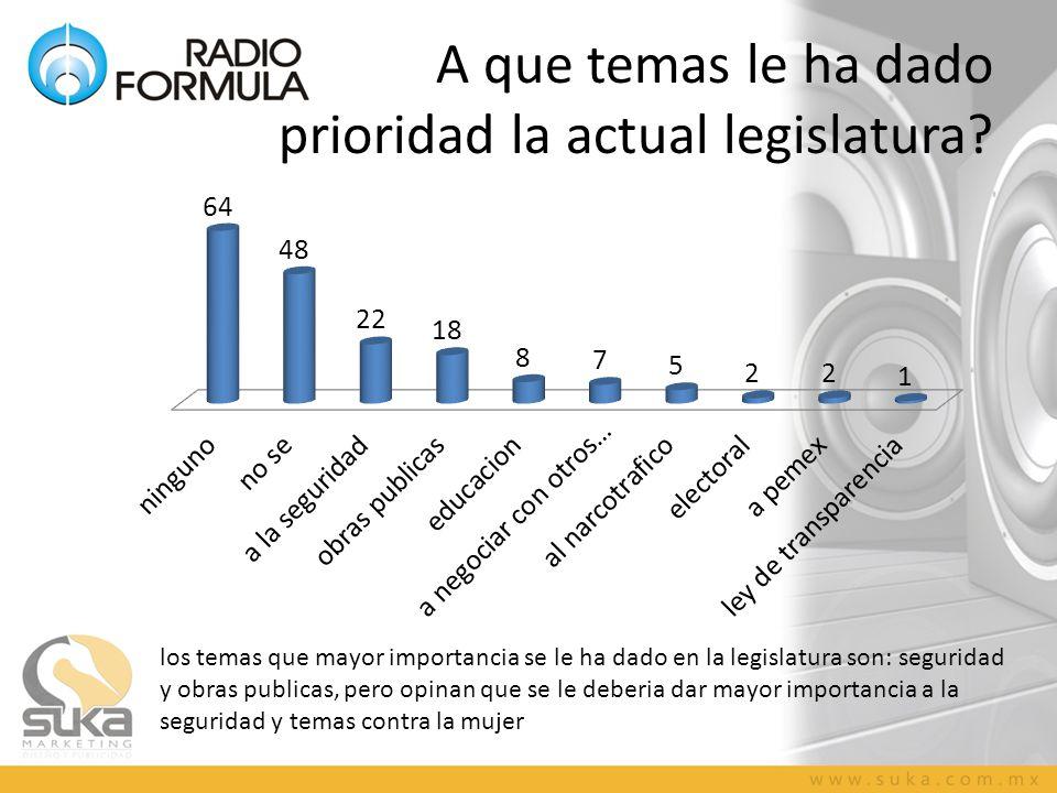 A que temas le ha dado prioridad la actual legislatura.