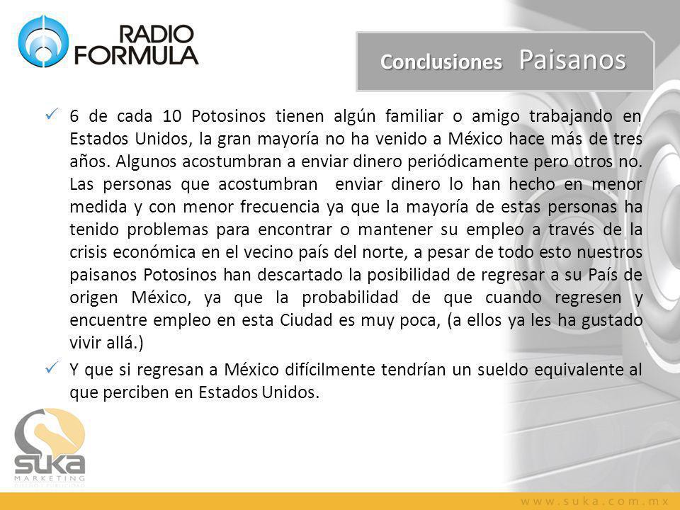 Conclusiones Paisanos 6 de cada 10 Potosinos tienen algún familiar o amigo trabajando en Estados Unidos, la gran mayoría no ha venido a México hace más de tres años.