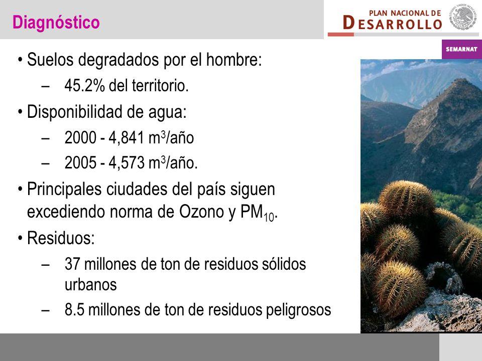 Diagnóstico Suelos degradados por el hombre: –45.2% del territorio. Disponibilidad de agua: –2000 - 4,841 m 3 /año –2005 - 4,573 m 3 /año. Principales