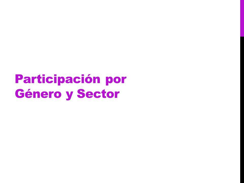 Participación por Género y Sector