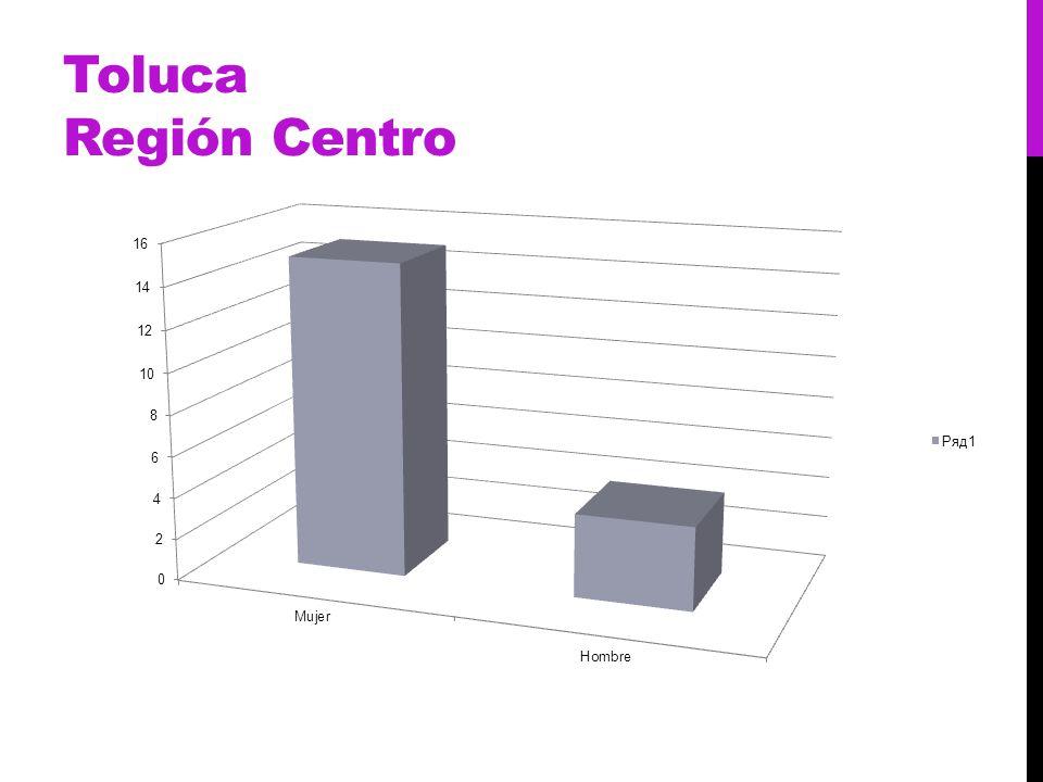 Toluca Región Centro
