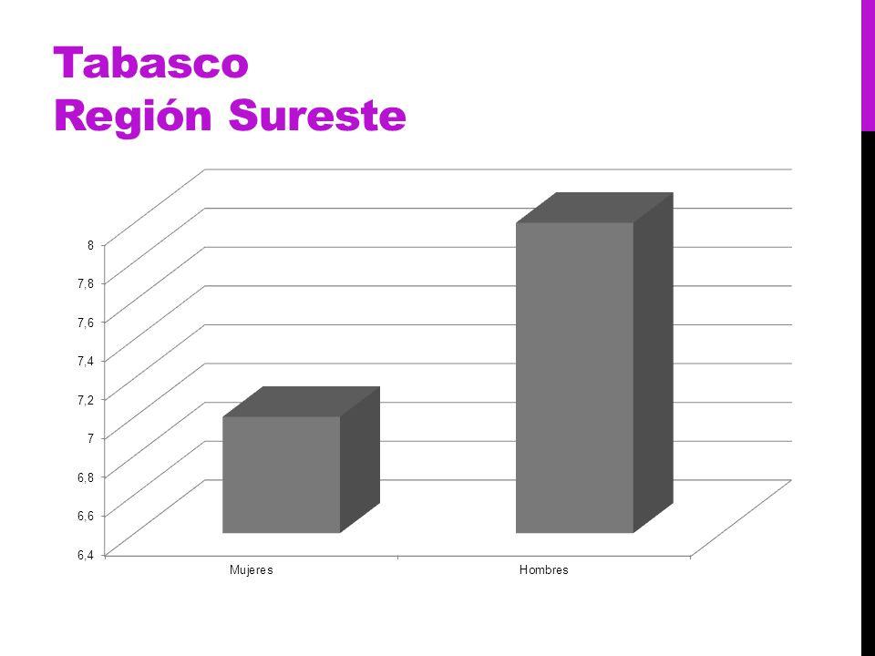 Tabasco Región Sureste
