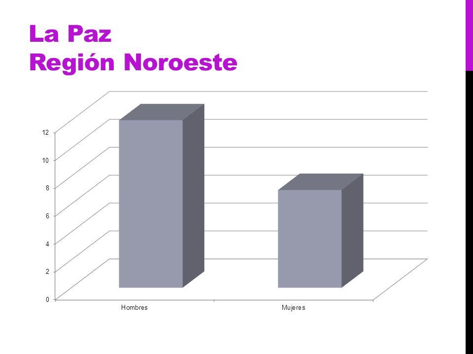 La Paz Región Noroeste