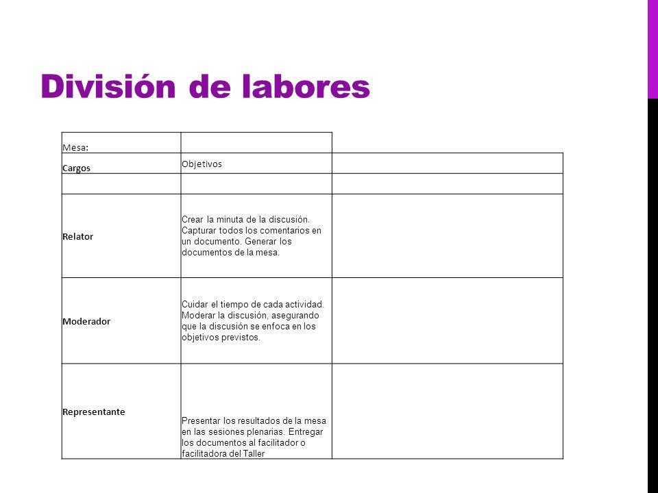División de labores Mesa: Cargos Objetivos Relator Crear la minuta de la discusión. Capturar todos los comentarios en un documento. Generar los docume