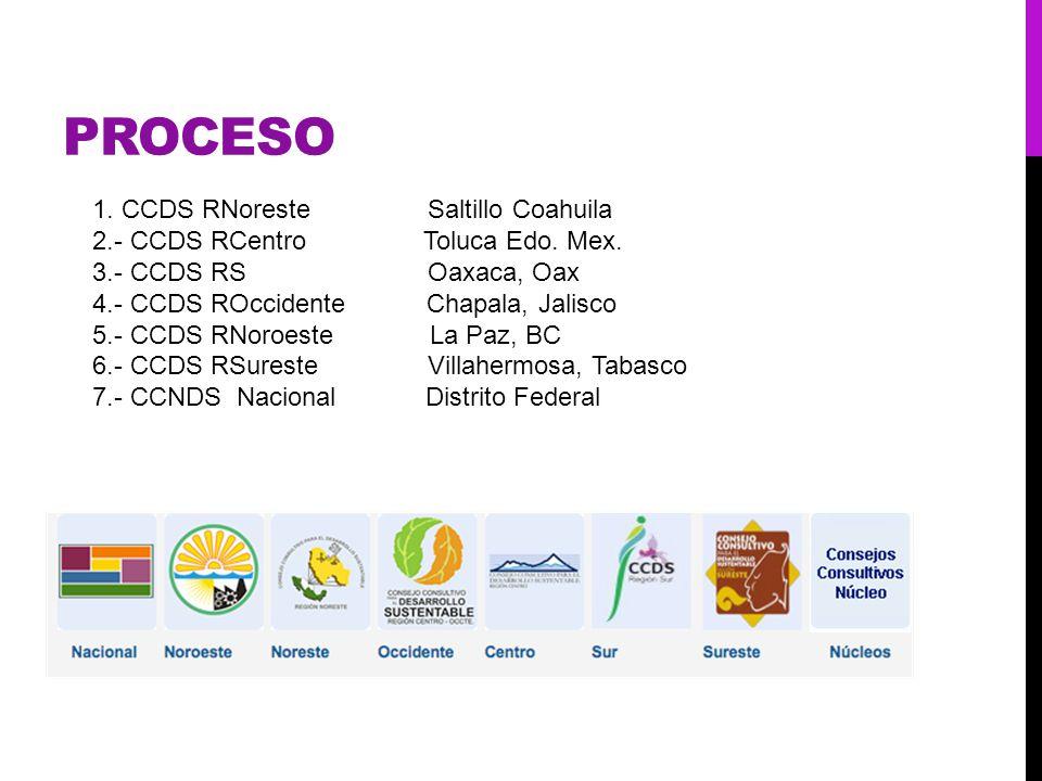 PROCESO 1. CCDS RNoreste Saltillo Coahuila 2.- CCDS RCentro Toluca Edo. Mex. 3.- CCDS RS Oaxaca, Oax 4.- CCDS ROccidente Chapala, Jalisco 5.- CCDS RNo