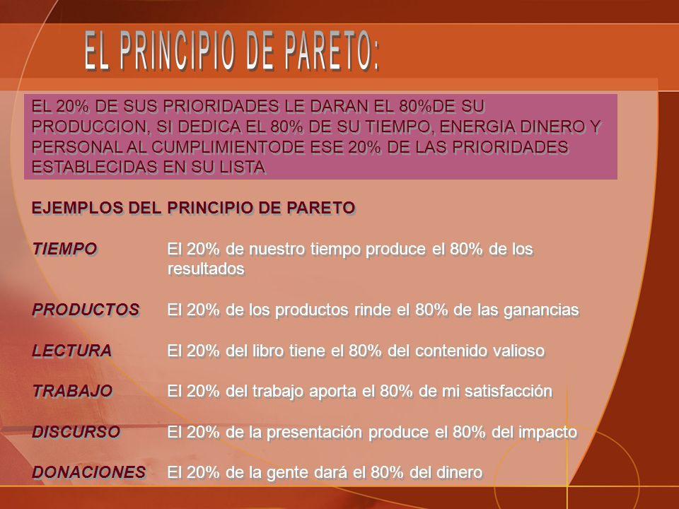 EL 20% DE SUS PRIORIDADES LE DARAN EL 80%DE SU PRODUCCION, SI DEDICA EL 80% DE SU TIEMPO, ENERGIA DINERO Y PERSONAL AL CUMPLIMIENTODE ESE 20% DE LAS PRIORIDADES ESTABLECIDAS EN SU LISTA EJEMPLOS DEL PRINCIPIO DE PARETO TIEMPO El 20% de nuestro tiempo produce el 80% de los resultados PRODUCTOS El 20% de los productos rinde el 80% de las ganancias LECTURAEl 20% del libro tiene el 80% del contenido valioso TRABAJO El 20% del trabajo aporta el 80% de mi satisfacción DISCURSOEl 20% de la presentación produce el 80% del impacto DONACIONES El 20% de la gente dará el 80% del dinero EL 20% DE SUS PRIORIDADES LE DARAN EL 80%DE SU PRODUCCION, SI DEDICA EL 80% DE SU TIEMPO, ENERGIA DINERO Y PERSONAL AL CUMPLIMIENTODE ESE 20% DE LAS PRIORIDADES ESTABLECIDAS EN SU LISTA EJEMPLOS DEL PRINCIPIO DE PARETO TIEMPO El 20% de nuestro tiempo produce el 80% de los resultados PRODUCTOS El 20% de los productos rinde el 80% de las ganancias LECTURAEl 20% del libro tiene el 80% del contenido valioso TRABAJO El 20% del trabajo aporta el 80% de mi satisfacción DISCURSOEl 20% de la presentación produce el 80% del impacto DONACIONES El 20% de la gente dará el 80% del dinero