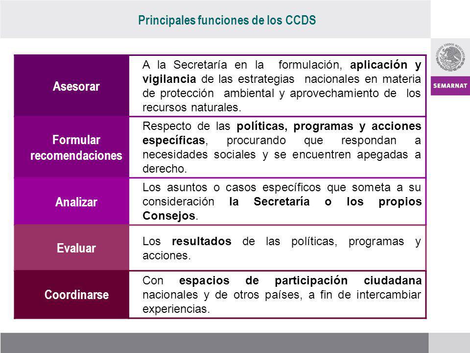 Asesorar A la Secretaría en la formulación, aplicación y vigilancia de las estrategias nacionales en materia de protección ambiental y aprovechamiento