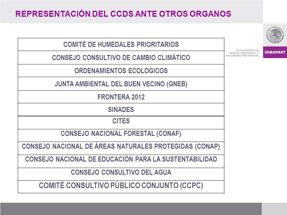 REPRESENTACIÓN DEL CCDS ANTE OTROS ORGANOS COMITÉ DE HUMEDALES PRIORITARIOS CONSEJO CONSULTIVO DE CAMBIO CLIMÁTICO ORDENAMIENTOS ECOLÓGICOS JUNTA AMBI