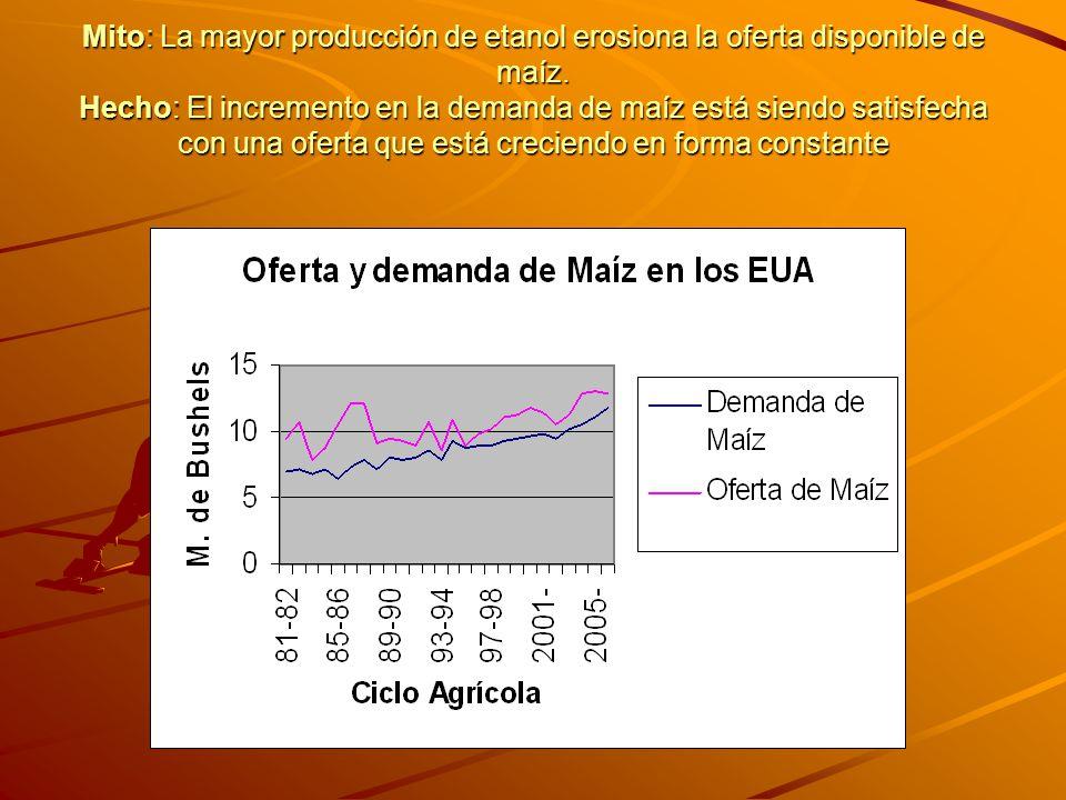 Mito: La mayor producción de etanol erosiona la oferta disponible de maíz. Hecho: El incremento en la demanda de maíz está siendo satisfecha con una o