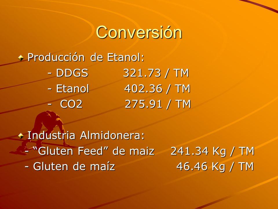 Conversión Producción de Etanol: - DDGS 321.73 / TM - DDGS 321.73 / TM - Etanol 402.36 / TM - Etanol 402.36 / TM - CO2 275.91 / TM - CO2 275.91 / TM I