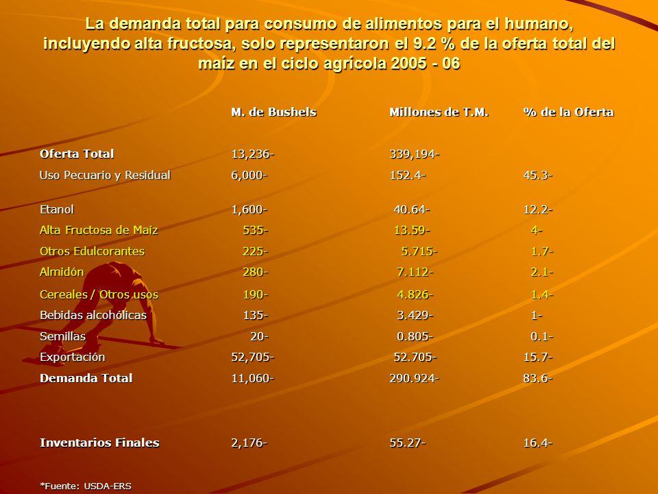 La demanda total para consumo de alimentos para el humano, incluyendo alta fructosa, solo representaron el 9.2 % de la oferta total del maíz en el cic