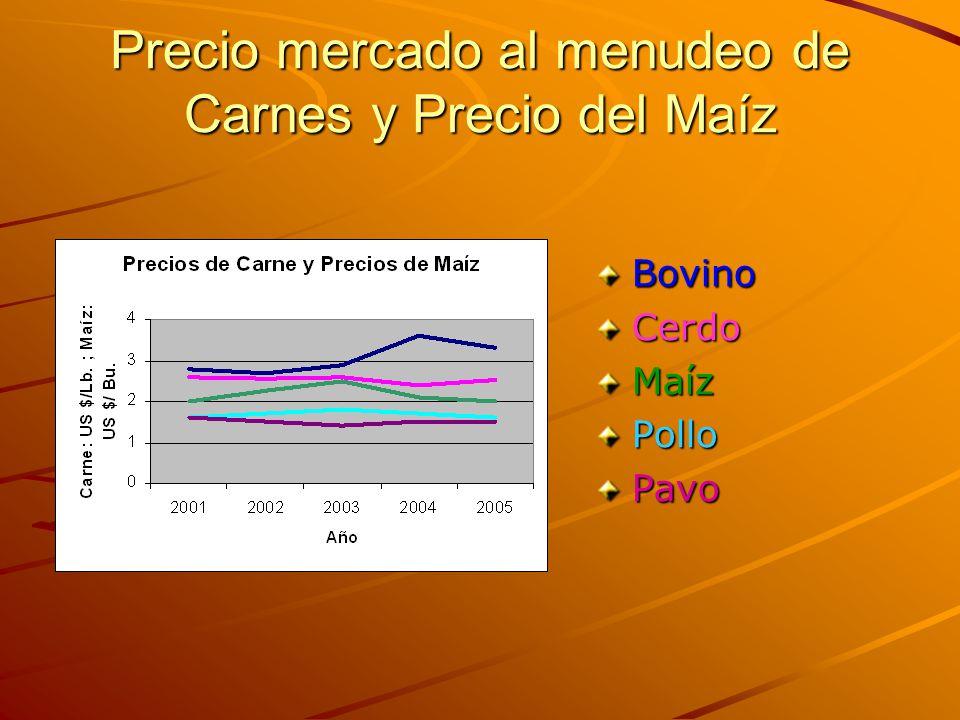 Precio mercado al menudeo de Carnes y Precio del Maíz BovinoCerdoMaízPolloPavo