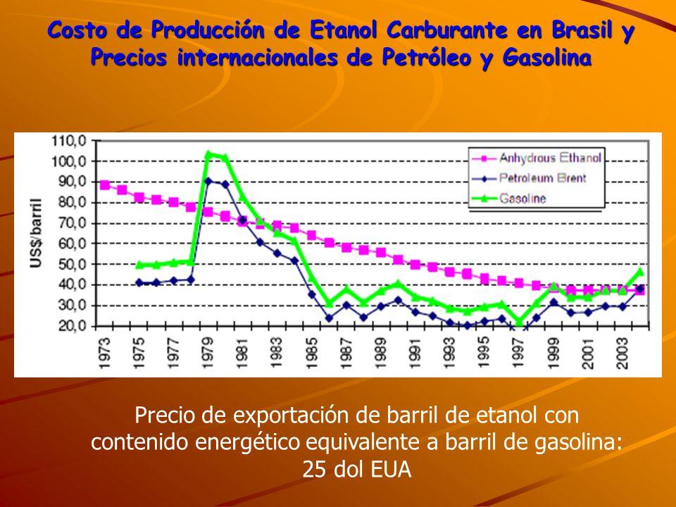 Costo de Producción de Etanol Carburante en Brasil y Precios internacionales de Petróleo y Gasolina Precio de exportación de barril de etanol con cont