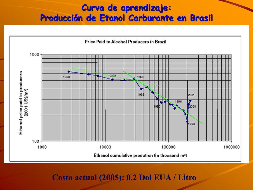 Curva de aprendizaje: Producción de Etanol Carburante en Brasil Costo actual (2005): 0.2 Dol EUA / Litro