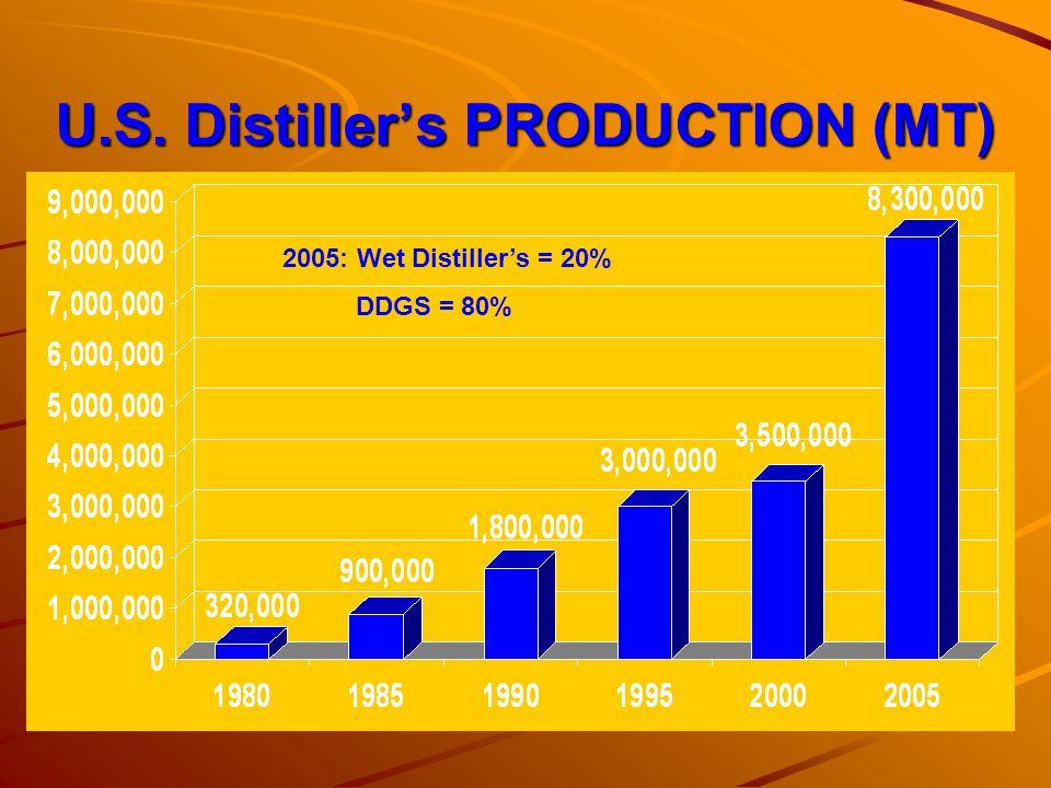 U.S. Distillers PRODUCTION (MT) 2005: Wet Distillers = 20% DDGS = 80%