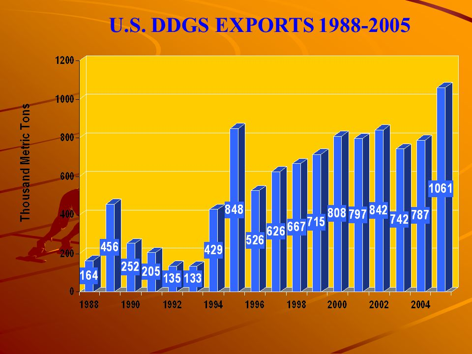 U.S. DDGS EXPORTS 1988-2005
