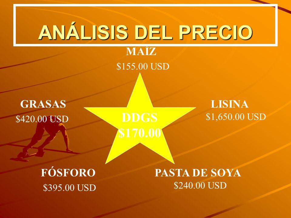 ANÁLISIS DEL PRECIO DDGS $170.00 MAÍZ PASTA DE SOYA GRASASLISINA FÓSFORO $240.00 USD $395.00 USD $155.00 USD $1,650.00 USD $420.00 USD