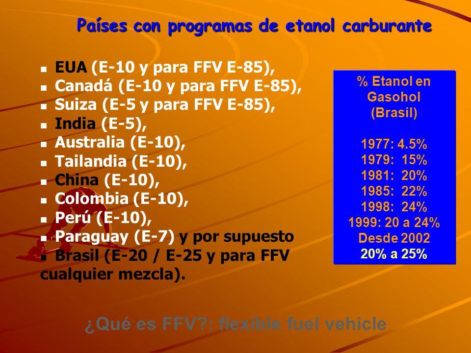 Países con programas de etanol carburante EUA (E-10 y para FFV E-85), Canadá (E-10 y para FFV E-85), Suiza (E-5 y para FFV E-85), India (E-5), Austral