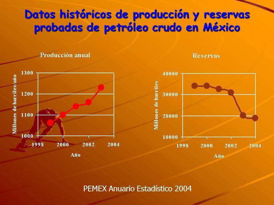Datos históricos de producción y reservas probadas de petróleo crudo en México PEMEX Anuario Estadístico 2004