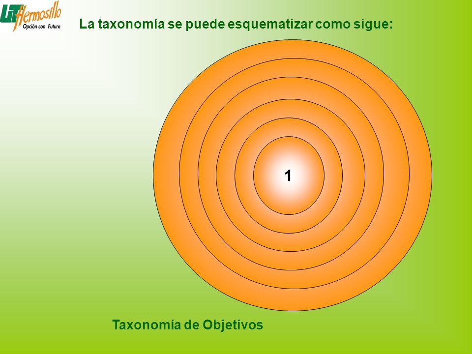 6 5 4 3 2 1 Taxonomía de Objetivos La taxonomía se puede esquematizar como sigue: