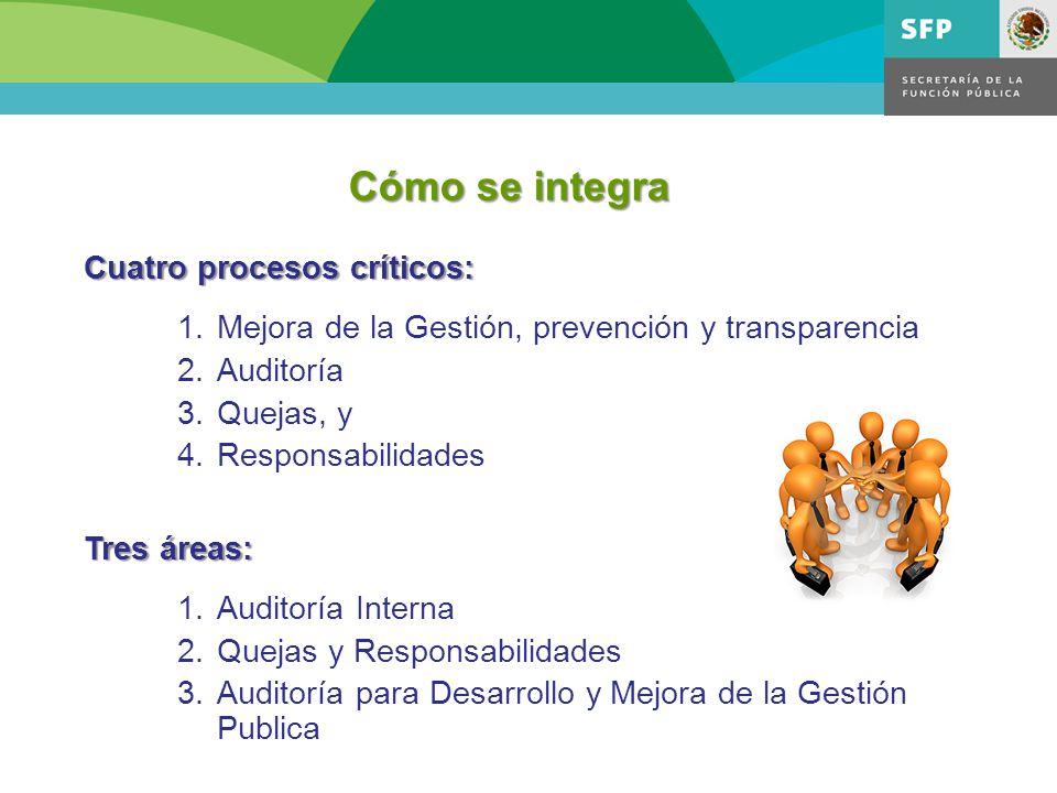 Cómo se integra Cuatro procesos críticos: 1.Mejora de la Gestión, prevención y transparencia 2.Auditoría 3.Quejas, y 4.Responsabilidades Tres áreas: 1