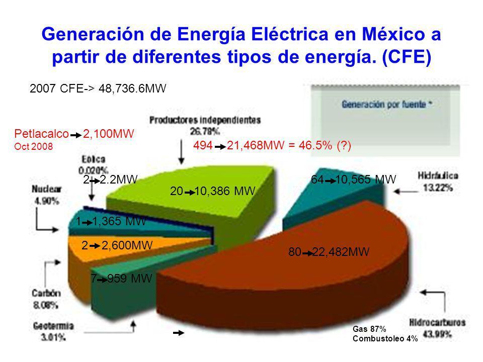 3 Carbo-eléctricas actuales, 4 futuras y su contaminación. (El Imparcial de Guadalajara, La Jornada, Mayo 2010) Rio Escondido (19xx)1,200 MW - 6,200,0