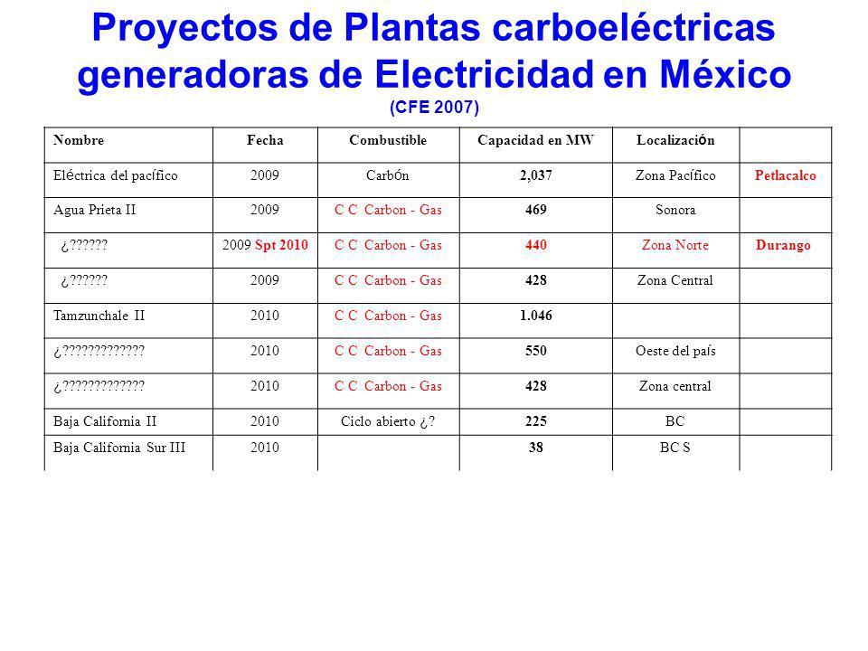 Generación de Energía Eléctrica en México a partir de diferentes tipos de energía. (CFE) 64 10,565 MW 20 10,386 MW 7 959 MW 2 2,600MW 1 1,365 MW 494 2