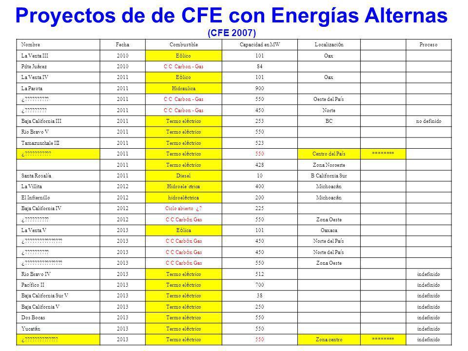 Proyectos de Plantas carboeléctricas generadoras de Electricidad en México (CFE 2007) NombreFechaCombustibleCapacidad en MW Localizaci ó n El é ctrica