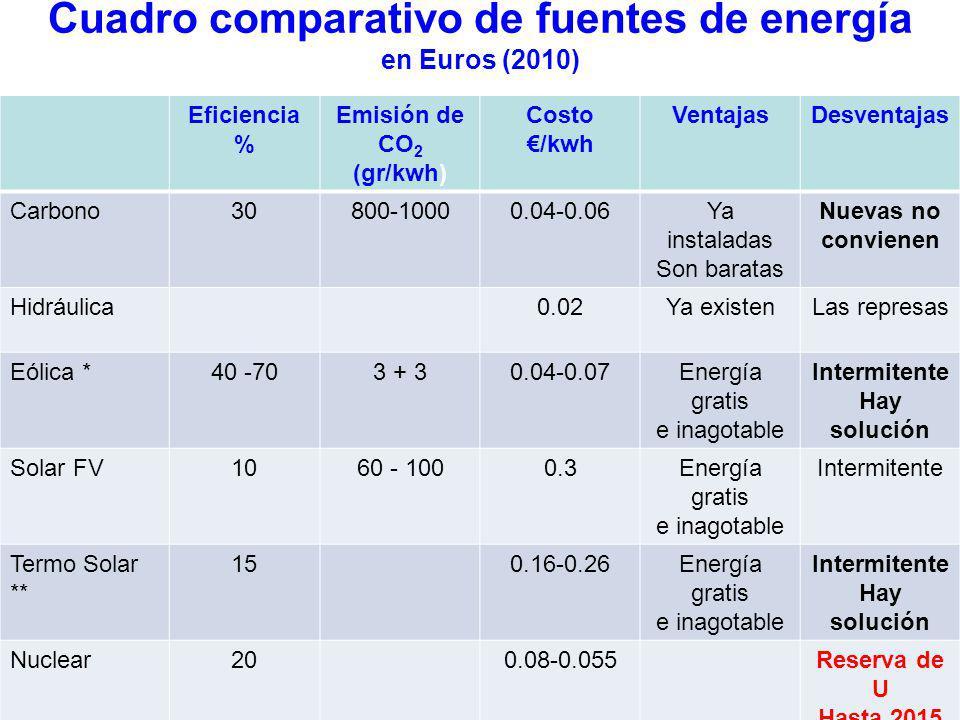 Generación de Energía Eléctrica en México (3.7 km 2 ) 228,000 GWh Total 2007 Limpias 57,000 GWh Fòsiles 171,000 GWh