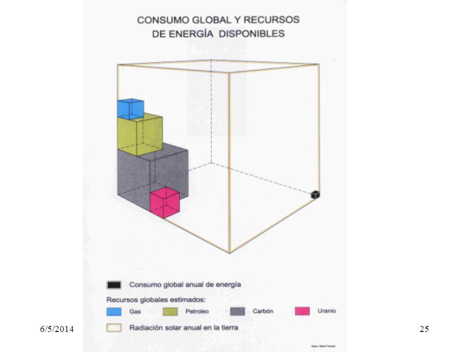 Cuadro comparativo de fuentes de energía en Euros (2010) Eficiencia % Emisión de CO 2 (gr/kwh) Costo /kwh VentajasDesventajas Carbono30800-10000.04-0.