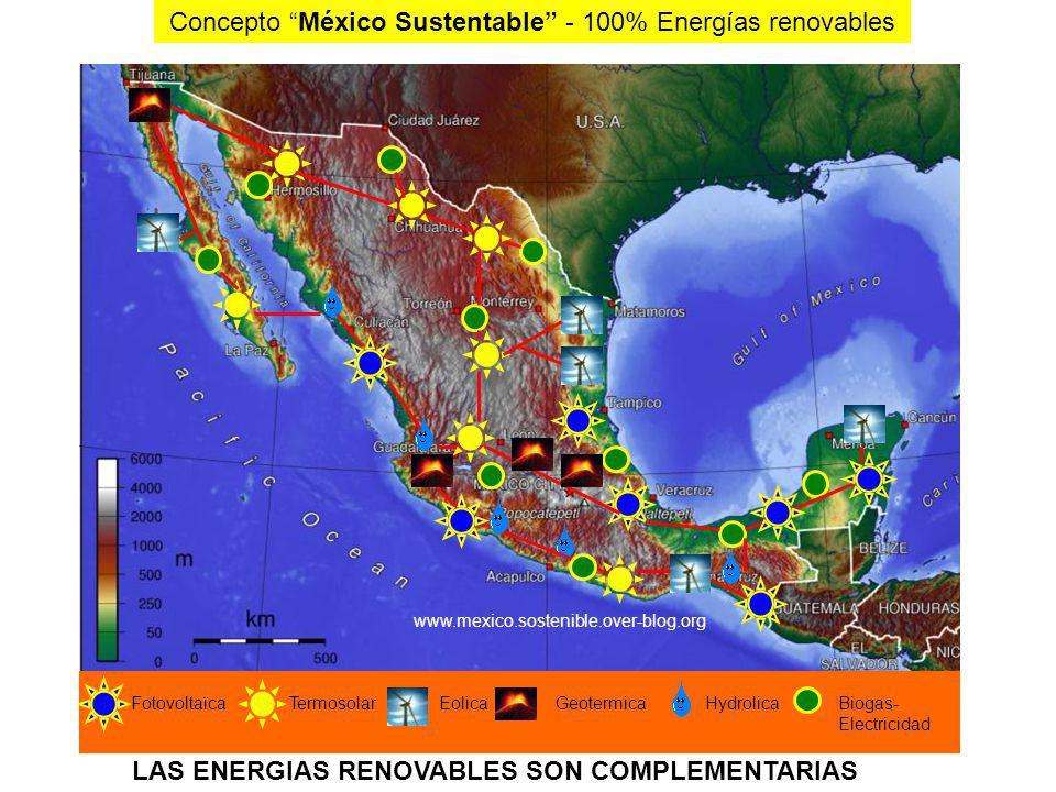 Energías Solar y Eólica para generar la electricidad que Mèxico necesita. La Insolación Normal Directa promedio en México es de: 2,800 kWh/m2/año = 2,