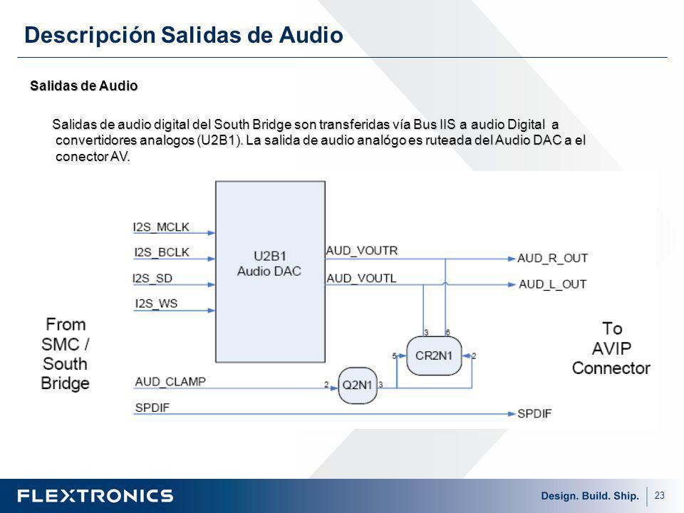 23 Salidas de Audio Salidas de audio digital del South Bridge son transferidas vía Bus IIS a audio Digital a convertidores analogos (U2B1).