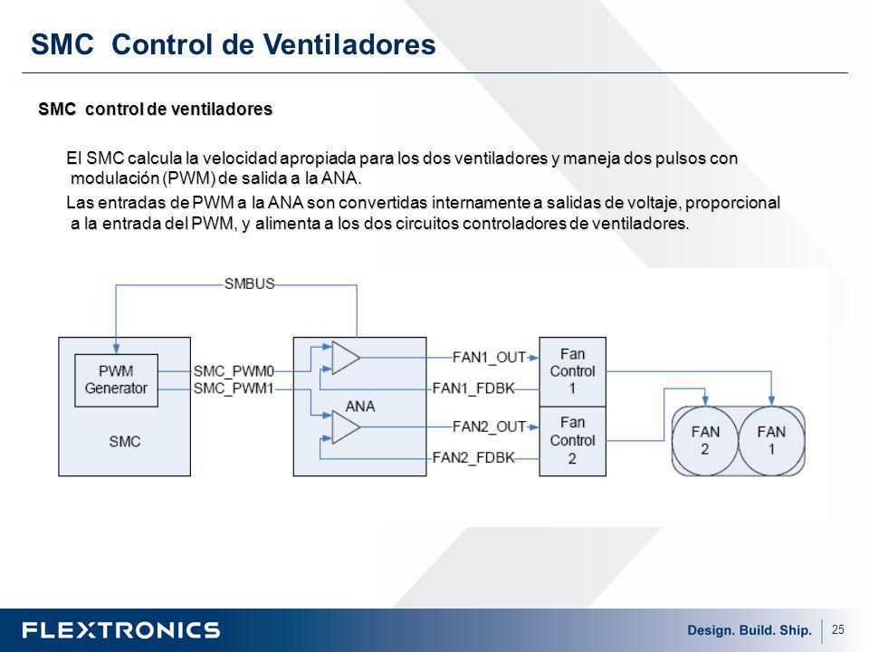 25 SMC control de ventiladores El SMC calcula la velocidad apropiada para los dos ventiladores y maneja dos pulsos con modulación (PWM) de salida a la ANA.