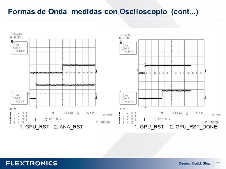 29 Formas de Onda medidas con Osciloscopio (cont...)