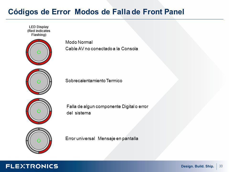 33 Códigos de Error Modos de Falla de Front Panel Modo Normal Cable AV no conectado a la Consola Sobrecalentamiento Termico Falla de algun componente Digital o error Falla de algun componente Digital o error del sistema del sistema Error universal Mensaje en pantalla