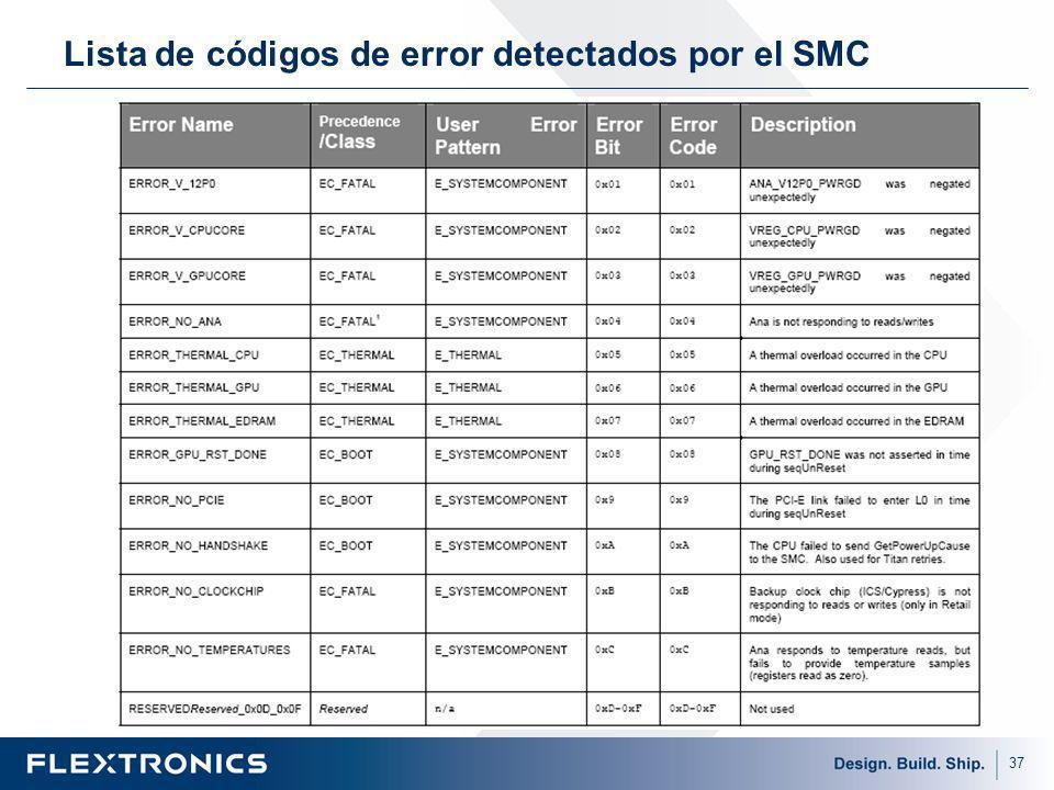 37 Lista de códigos de error detectados por el SMC