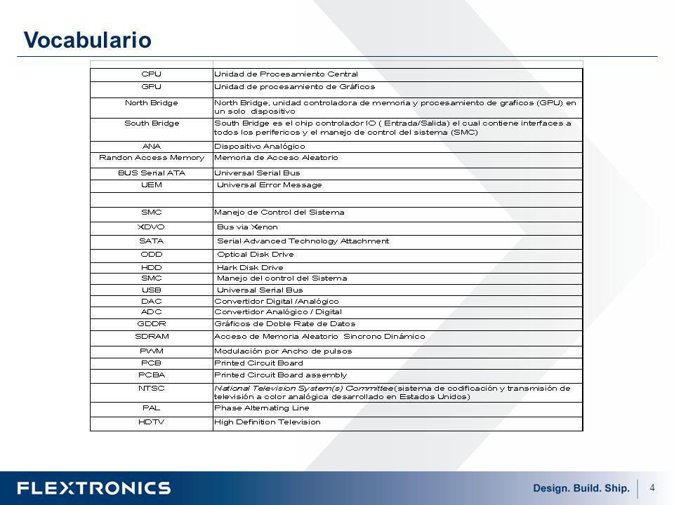 55 U2C1 South Bridge SMC Fallas mas comunes Reales: Fallas mas comunes Falsos Rechazos del xFT: