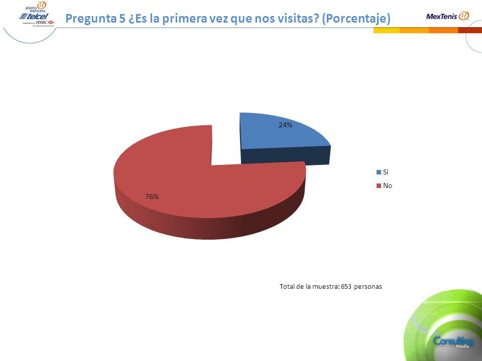 Pregunta 5 ¿Es la primera vez que nos visitas? (Porcentaje) Total de la muestra: 653 personas
