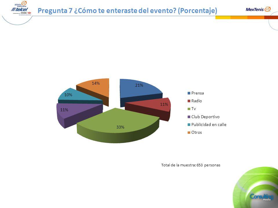 Pregunta 7 ¿Cómo te enteraste del evento? (Porcentaje) Total de la muestra: 653 personas