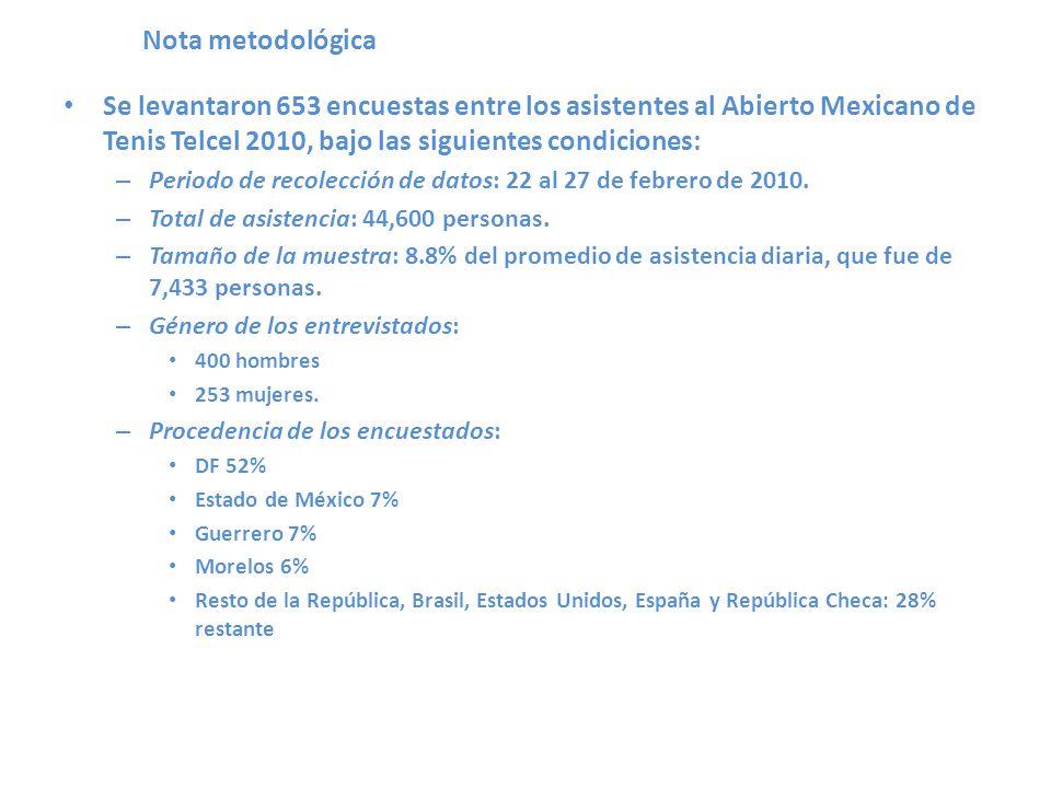 Nota metodológica Se levantaron 653 encuestas entre los asistentes al Abierto Mexicano de Tenis Telcel 2010, bajo las siguientes condiciones: – Periodo de recolección de datos: 22 al 27 de febrero de 2010.