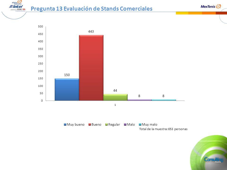 Pregunta 13 Evaluación de Stands Comerciales Total de la muestra: 653 personas