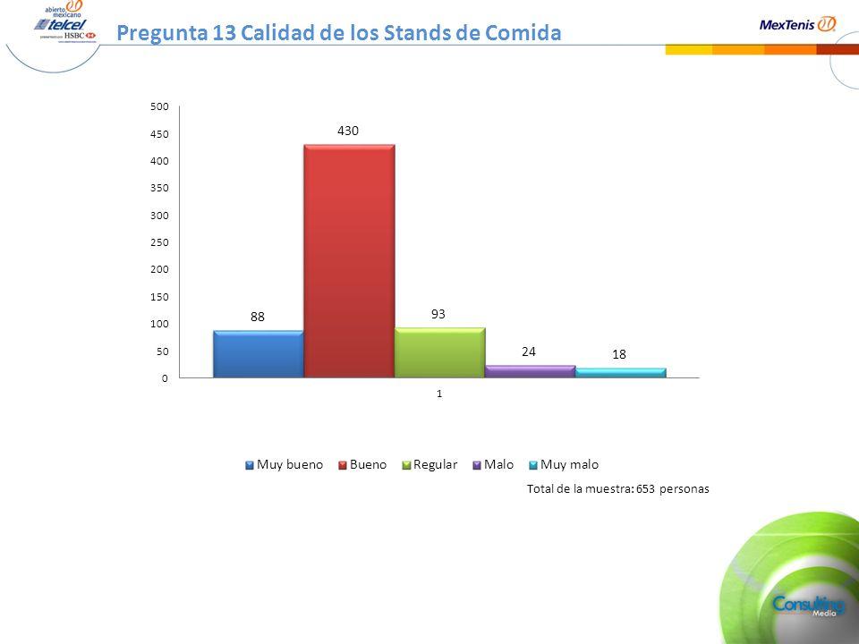 Pregunta 13 Calidad de los Stands de Comida Total de la muestra: 653 personas