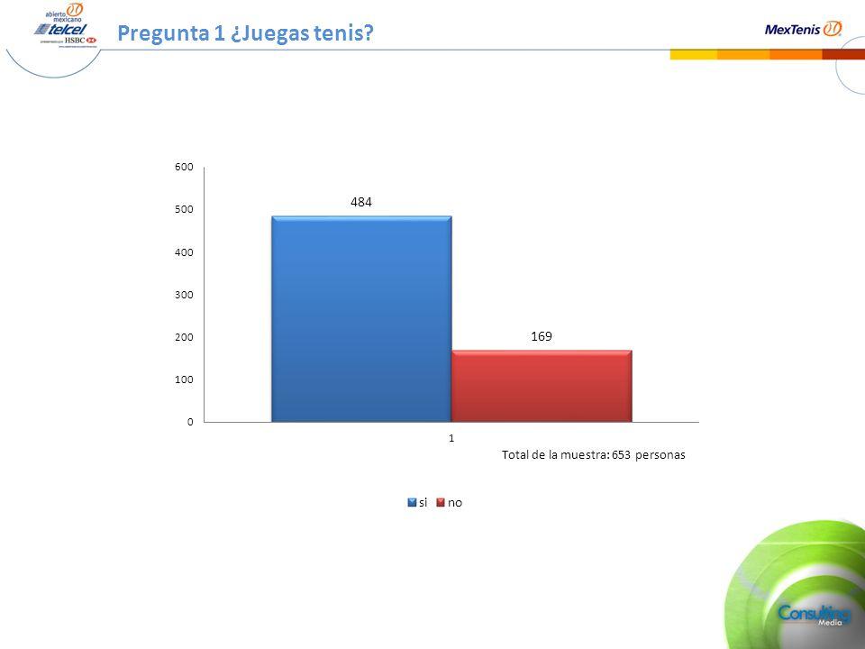 Pregunta 1 ¿Juegas tenis? Total de la muestra: 653 personas