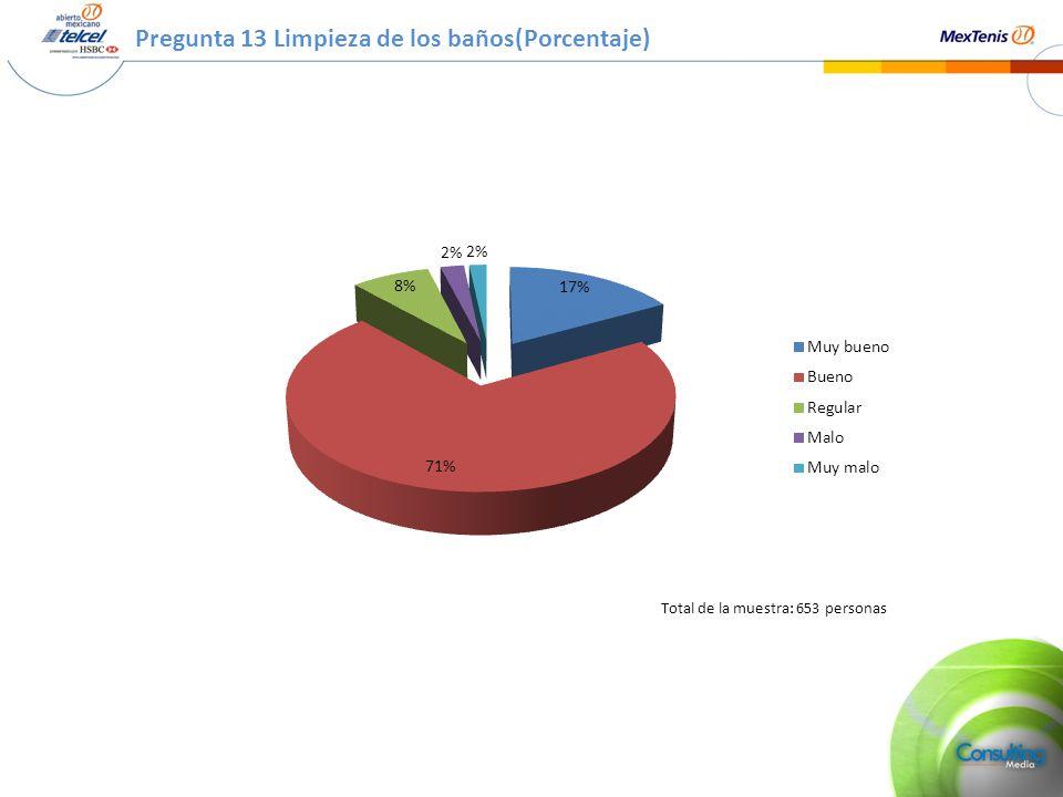 Pregunta 13 Limpieza de los baños(Porcentaje) Total de la muestra: 653 personas