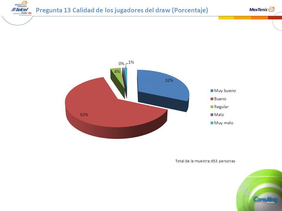 Pregunta 13 Calidad de los jugadores del draw (Porcentaje) Total de la muestra: 653 personas