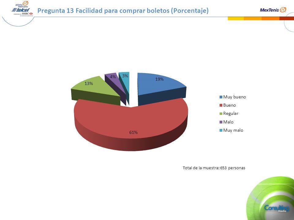 Pregunta 13 Facilidad para comprar boletos (Porcentaje) Total de la muestra: 653 personas