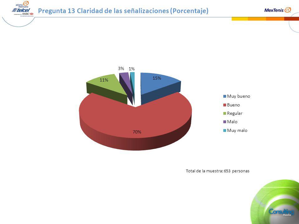Pregunta 13 Claridad de las señalizaciones (Porcentaje) Total de la muestra: 653 personas