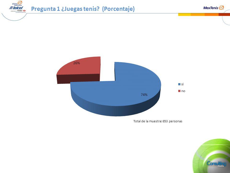 Pregunta 1 ¿Juegas tenis? (Porcentaje) Total de la muestra: 653 personas
